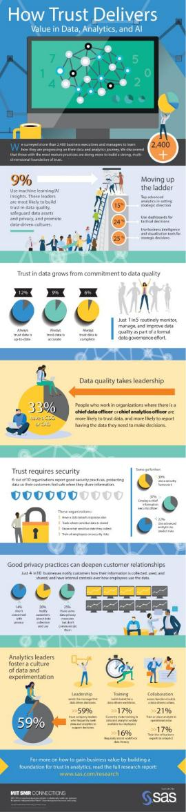 How trust delivers value in data, analytics, and ai