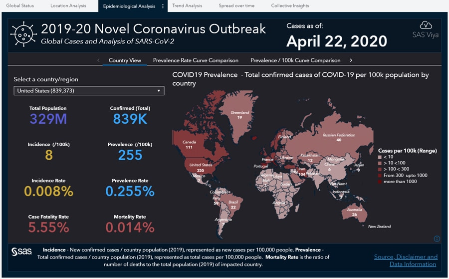 The Coronavirus Dashboard Report enables users to track total confirmed cases, population, incidence and prevalence rates and more.