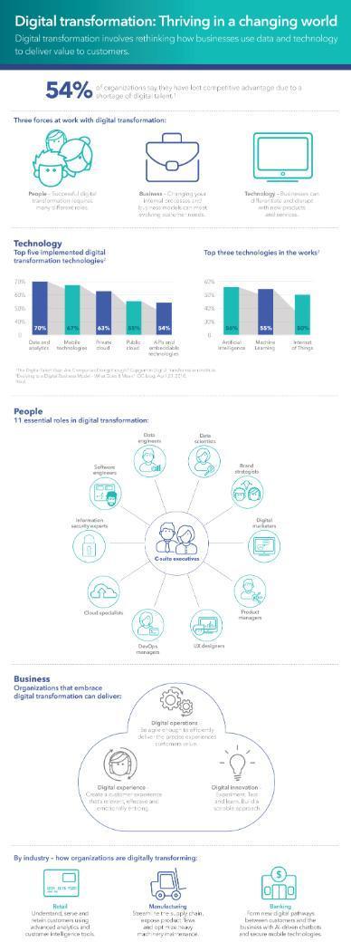 Infografika a digitális transzformációról