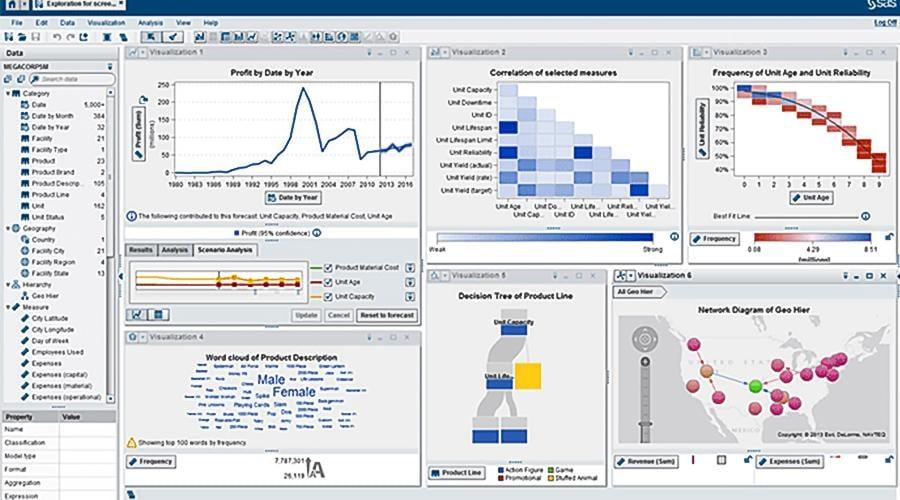 SAS Visual Analytics COVID Dashboard