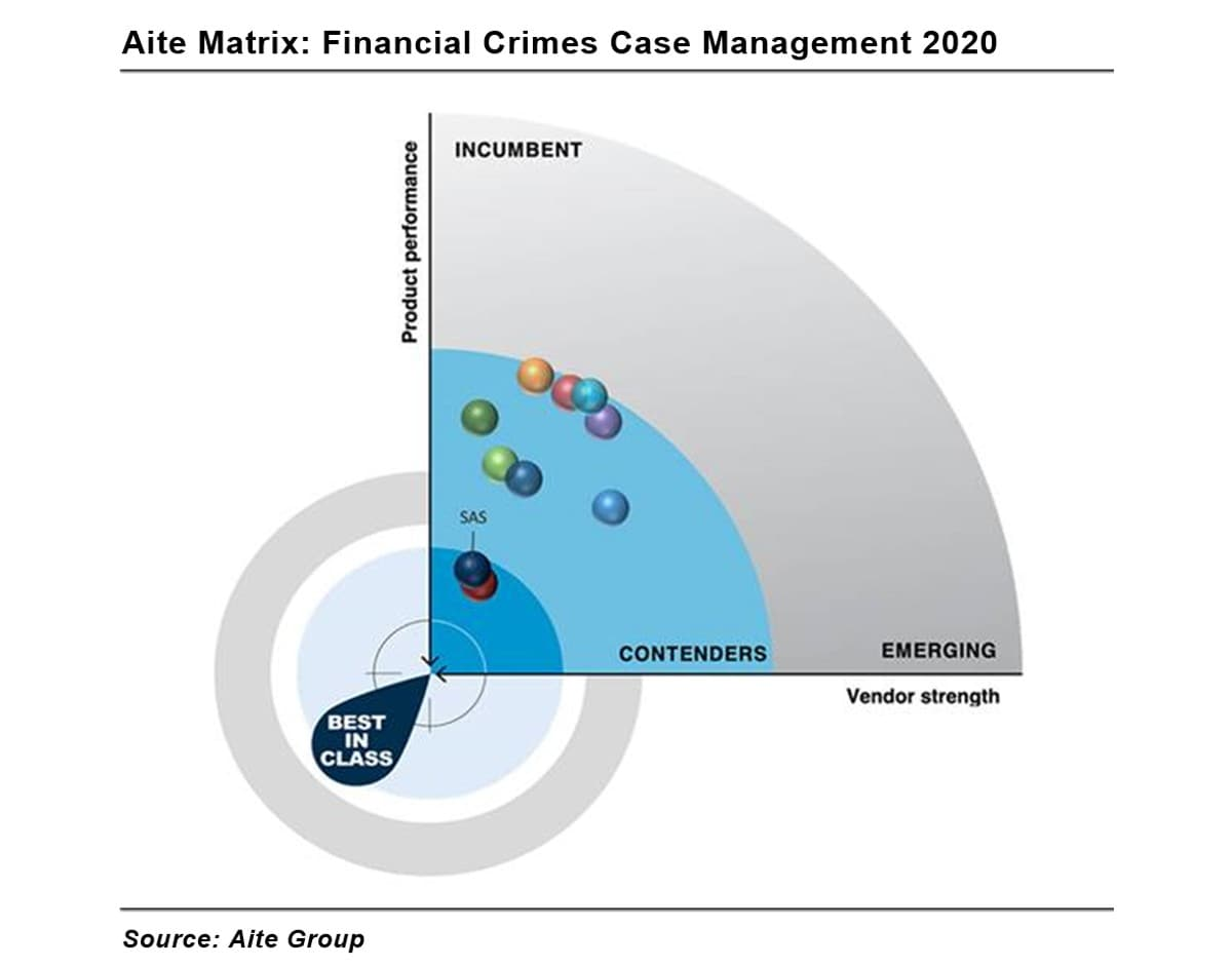 financial crimes aite group matrix infographic