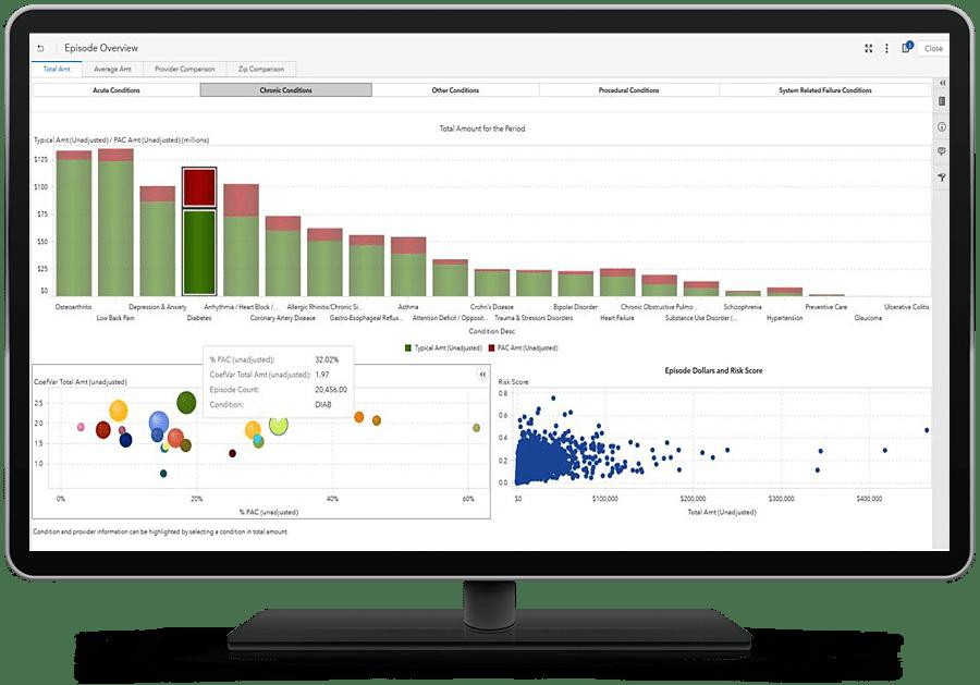 SAS Health showing event summary visuals on desktop monitor