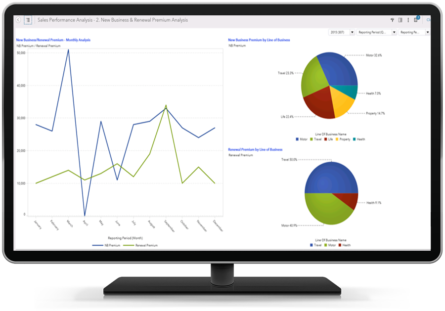 SAS Insurance Analytics Architecture Screenshot of Sales Performance Analysis Report shown on desktop monitor