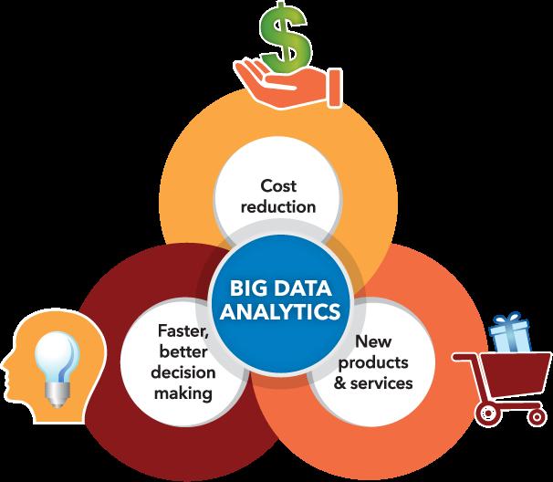 The Importance of Big Data Analytics Graphic