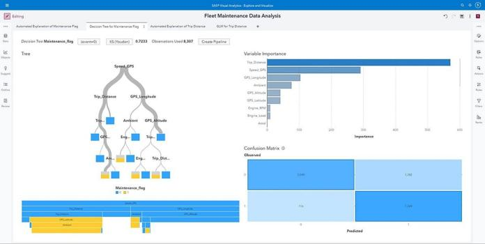 SAS Visual Data Science Decisioning shown on desktop monitor