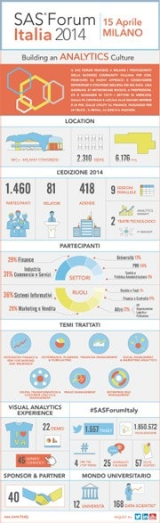 Infographics on SAS Forum Italy 2014 numbers