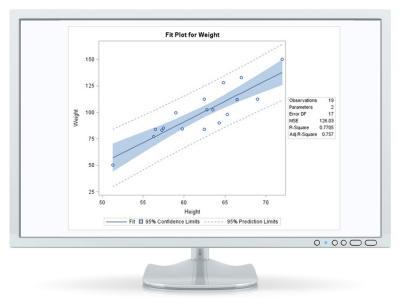 Regressione lineare e logistica per l'analisi predittiva