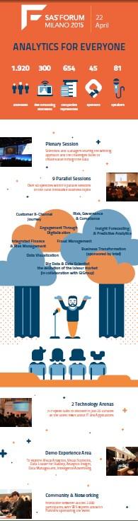 Infografica SAS Forum Milano 2015