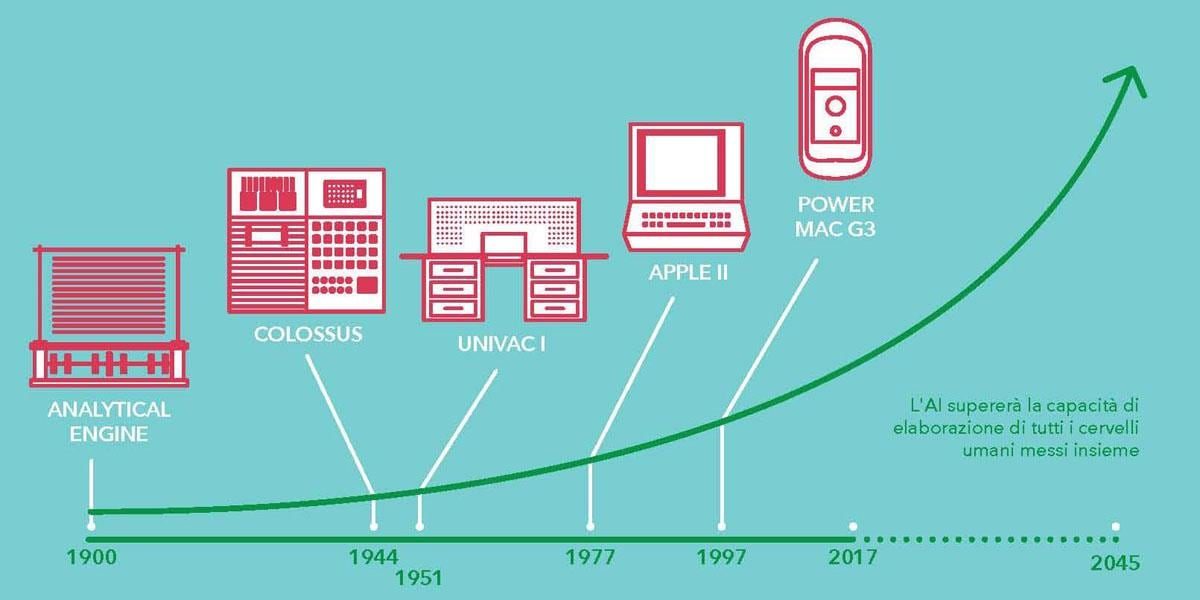 Exponential growth in computing power