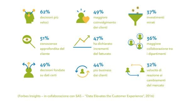 Data Driven Customer Intelligence