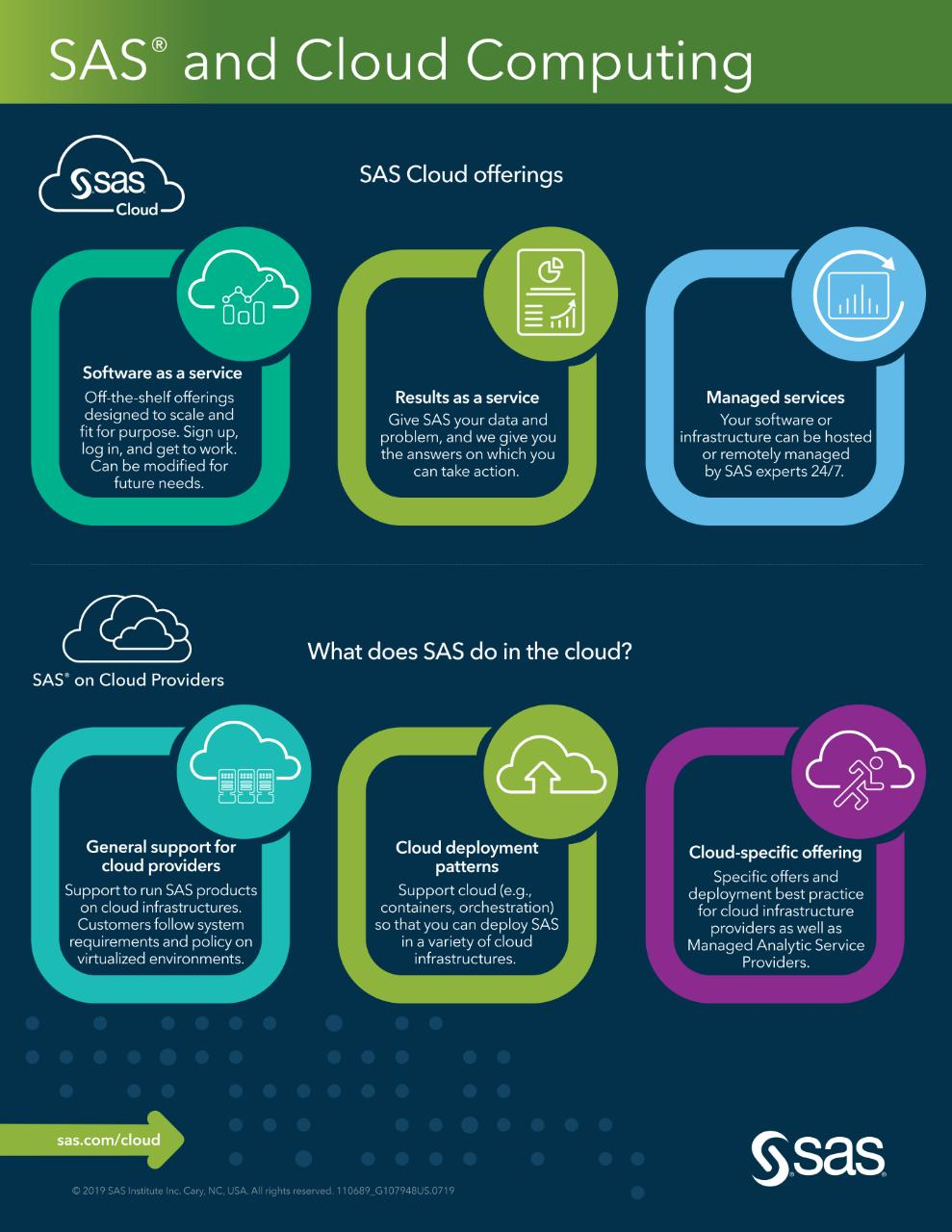 Infografica sul Cloud Computing