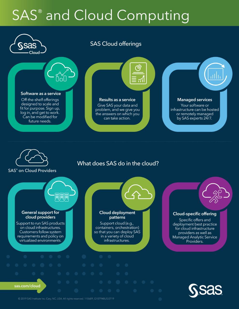 Infografica sul Cloud Computing