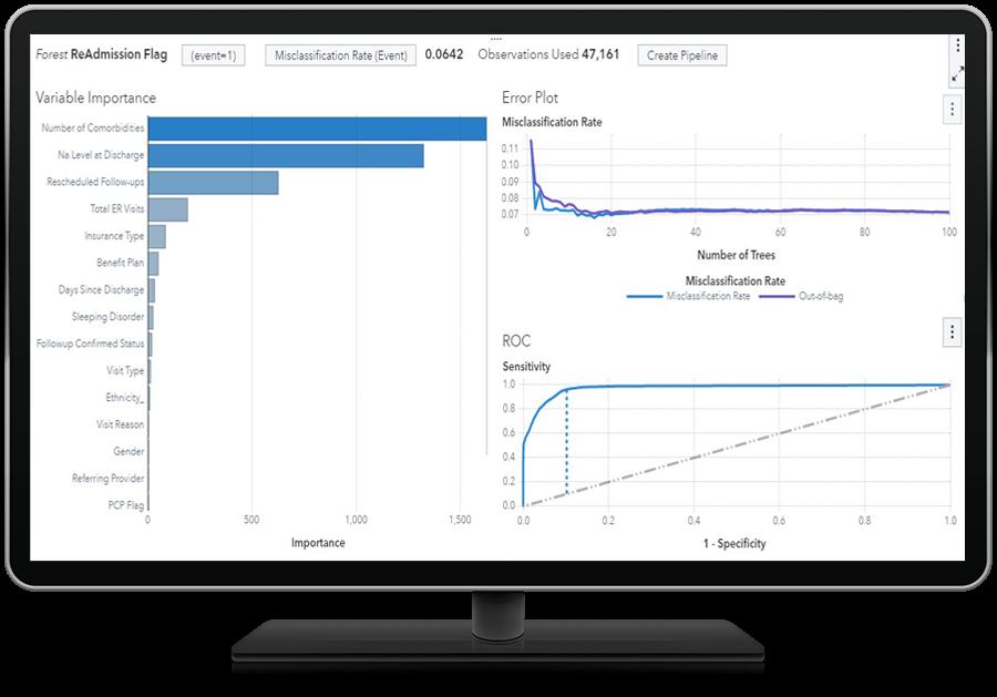 SAS Health showing advanced analytics on desktop monitor
