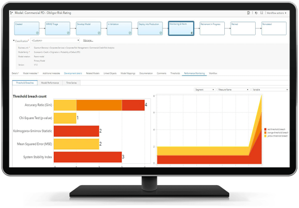 SAS Model Risk Management showing model performance report on desktop monitor