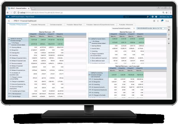La soluzione SAS per IFRS 17 mostra il cruscotto finanziario sul monitor