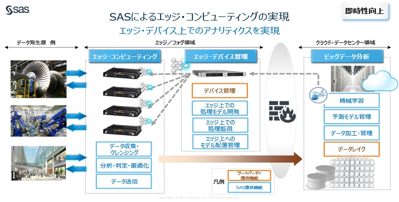 sas edge computing diagram