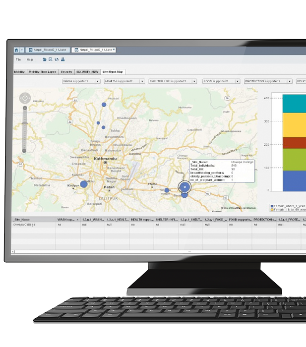 SAS Visual Analytics in Nepal