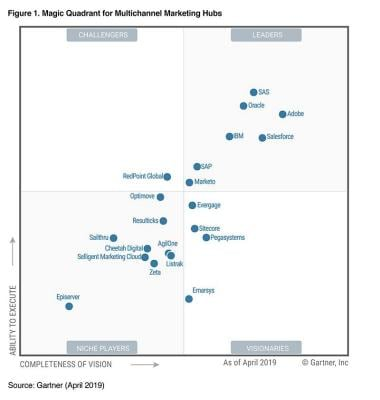 Gartner Magic Quadrant for Multichannel Marketing Hubs
