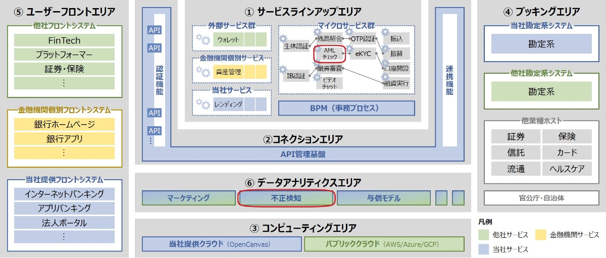 System architecture of JP-Bank project