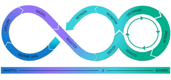 アナリティクスの業務運用化の概要グラフィック