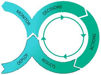 アナリティクスの業務運用化 - 「意思決定」フェーズのグラフィック