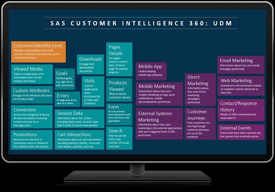 SAS 360 Discover 화면