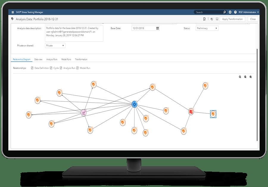 SAS Solution for Stress Testing showing relationship diagram on desktop monitor