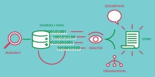 머신러닝 알고리즘 개발 학습용 데이터 세트 구축