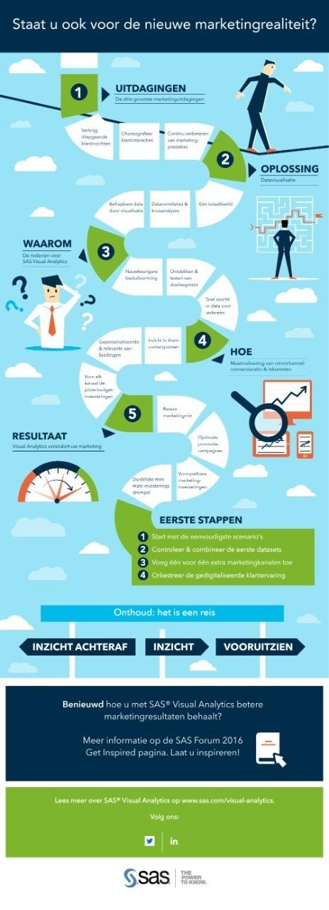 SAS Infographic Visual Analytics nl