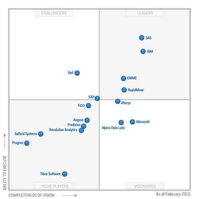 2015 Gartner Magic Quadrant for Advanced Analytics Platforms