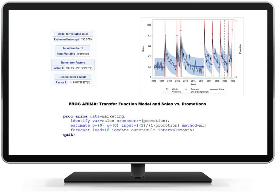SAS/ETS software showing how you can analyze the impact of promotions and predict marketing investment activities on desktop monitor