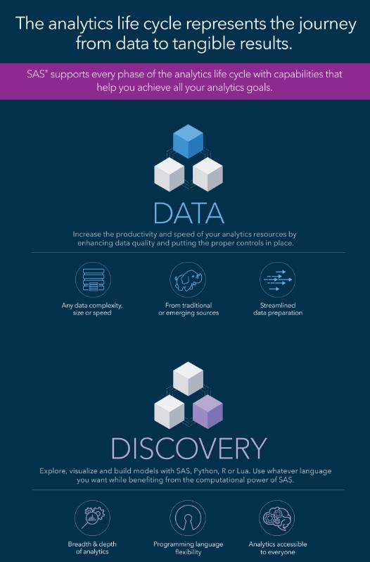 Analytics Life Cycle Infographic
