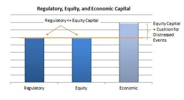 Regulatory equity 1