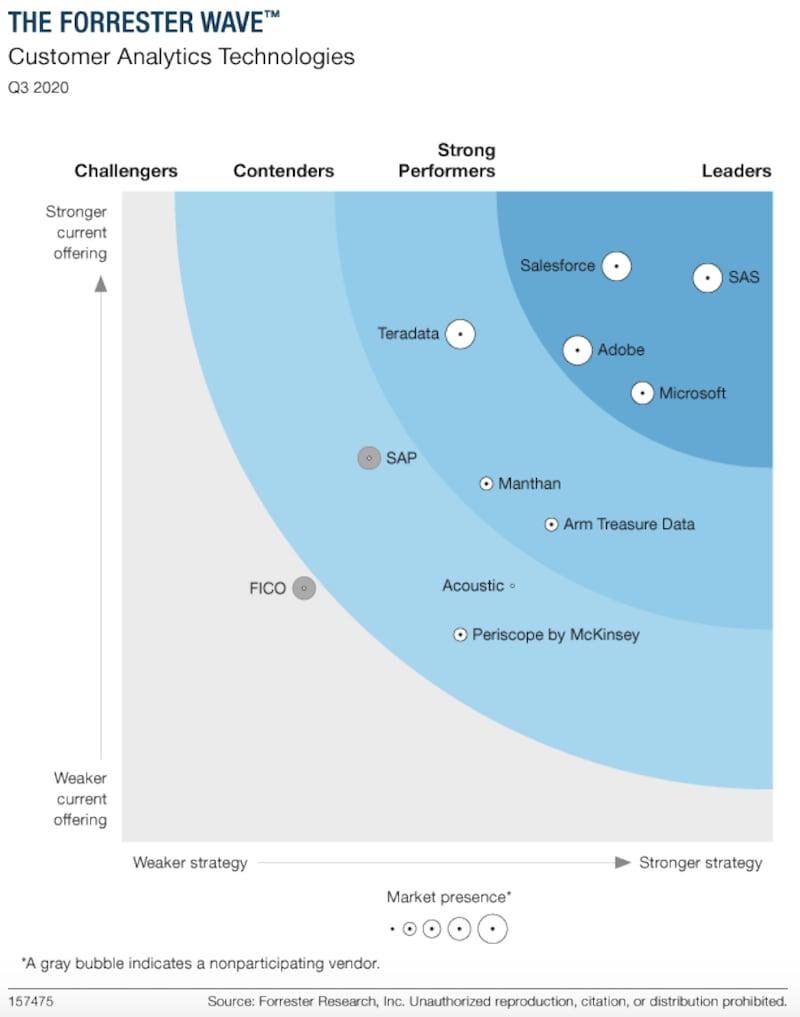 Forrester Wave Customer Analytics Technologies Q3 2020 graph