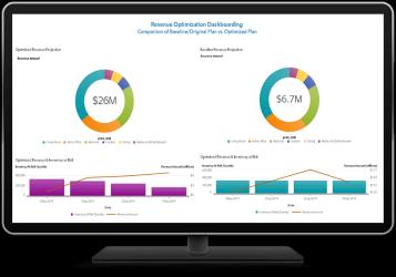 SAS Revenue Optimization Suite dashboard shown on desktop monitor