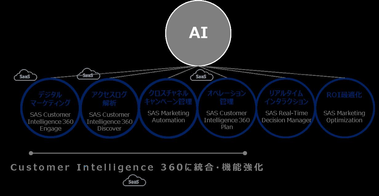 Customer Intelligenceを構成する6つのモジュール