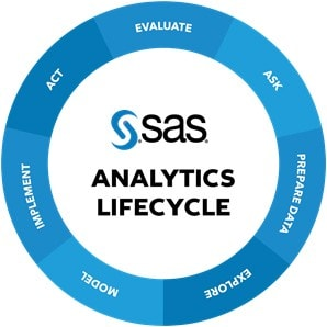SAS Analytics Lifecycle