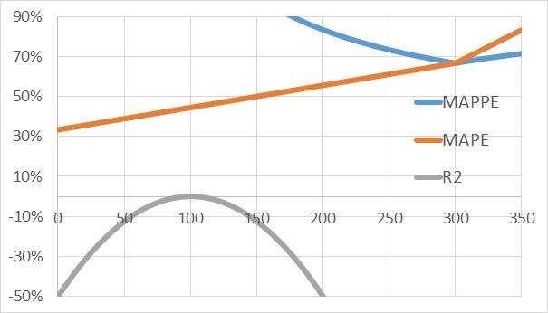 Wykres wartości miary w zależności od prognozy