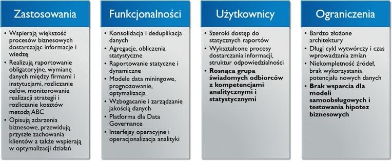 <p>Platforma analityczna: zastosowania, funkcjonalności, użytkownicy, ograniczenia</p>