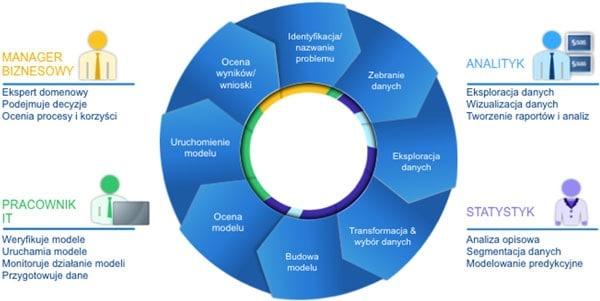 <p>Big Data - cykl analizy informacji<br> </p>