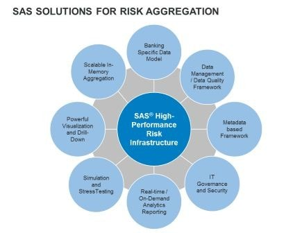 SAS Solutions for Risk Aggregation