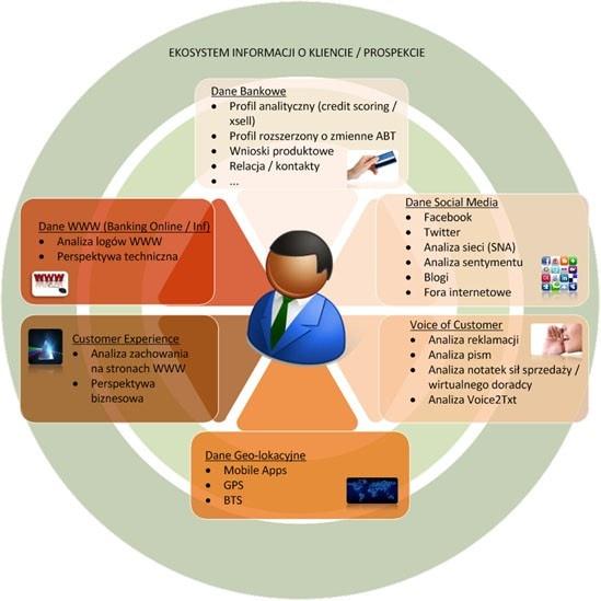 Schemat logiczny źródeł danych w Ekosystemie Informacji o Kliencie