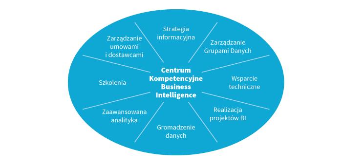 Rysunek 2. Obszary funkcjonowania centrum kompetencyjnego Business Intelligence/Business Analytics Źródło: SAS IPI Methodology