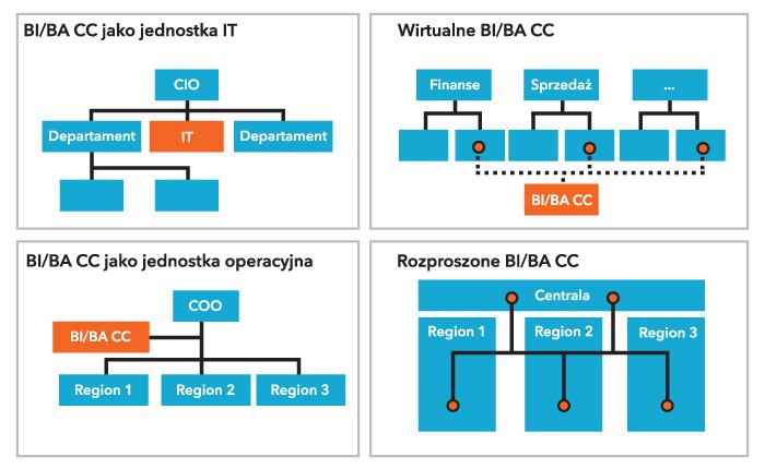Rysunek 3. Koncepcje umiejscowienia centrum kompetencyjnego BI/BA w strukturze organizacji Źródło: SAS Institute