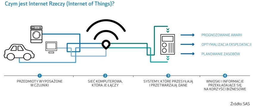 Czym jest Internet of Things