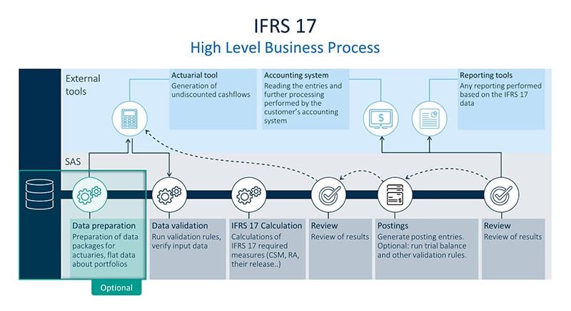 Infographic showing high level business process for IFRS 17