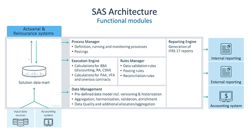 Infographic showing SAS Architecture IFRS 17