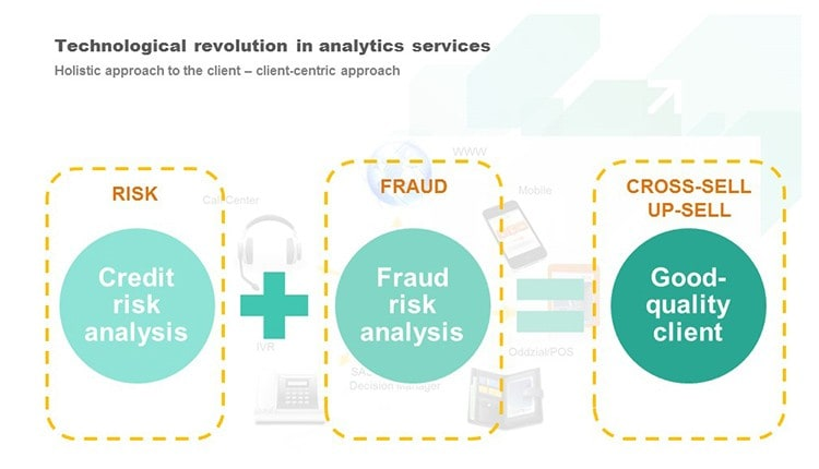 Technological revolution in analytics services