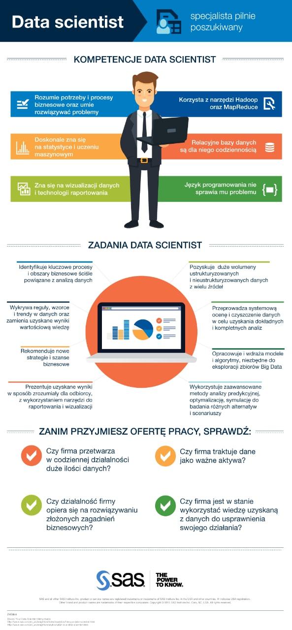 Specjaliści data science - infografika