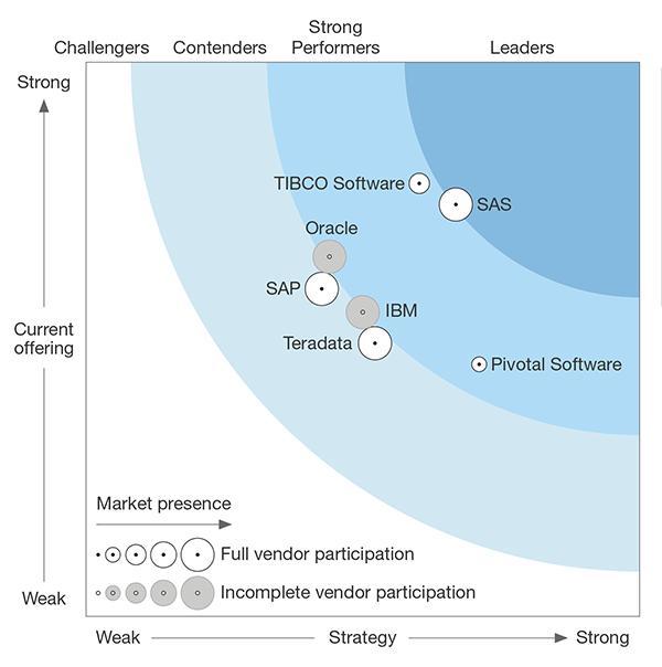 The Forrester Wave™: Enterprise Insight Platform Suites
